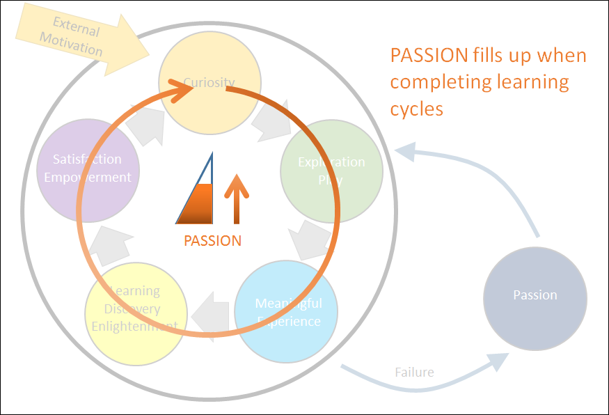 Passion fills up when completing learning cycles