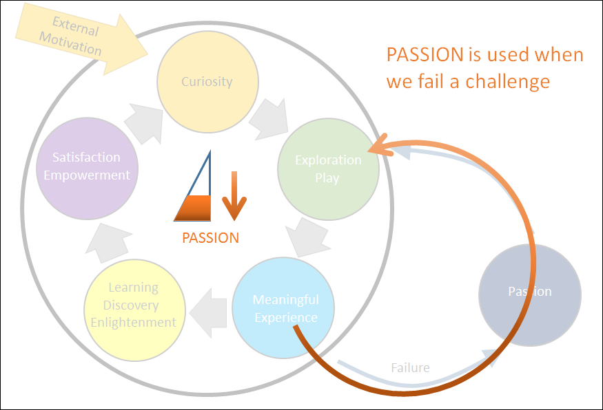Passion is used when we fail